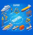 seaport isometric flowchart vector image vector image