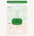 synthetic and catabolic pathways for aea vertical vector image vector image