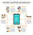 internet shopping infographics vector image