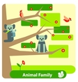 Family of koalas on a eucalyptus tree with birds vector image vector image