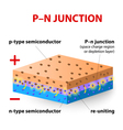 p-n junction vector image vector image