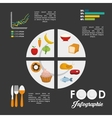 Infographics food design vector image vector image