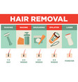 hair removal or depilation poster vector image vector image