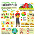 organic food farming or gardening vector image