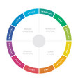 12 major personality archetypes diagram vector image vector image