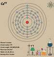 Infographic element caesium
