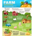 Farm Infographics Set vector image