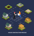 isometric construction process flowchart vector image vector image