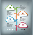 cloud computing services timeline template vector image vector image
