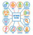 types of software testing linear icon set vector image vector image