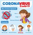 coronavirus poster design with common symptoms vector image