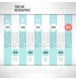 Timeline template infographic made in modern flat vector image vector image