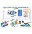 solar panel and wind power generation system for vector image vector image