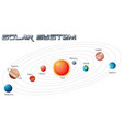solar system in galaxy vector image