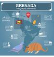 Grenada infographics statistical data sights vector image vector image