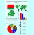 belarus infographics for presentation vector image
