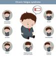 Chronic fatigue syndrome vector image vector image