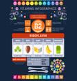riboflavin vitamin b2 rich food icons healthy vector image vector image