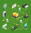 cryptocurrency isometric flowchart vector image vector image