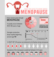 menopause facts infographic vector image vector image