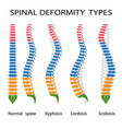 Spinal deformity types