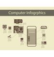 Computer Hardware Infographics vector image