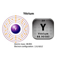 Symbol and electron diagram for Yttrium vector image vector image