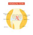 meniscal tear knee joint vector image