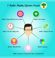 7 habits - face with circle chart vector image
