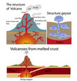 the structure of volcano and geysers vector image