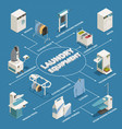 laundry isometric flowchart vector image vector image