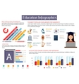 Education infographics placard template vector image