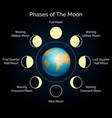 earth and lunar phase set