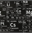 chemical elements table on school chalkboard vector image vector image