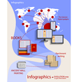 infographics - style flat the evolution of vector image