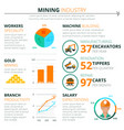 mining industry development potential infographics vector image