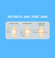 cartoon arthritis and joint pain concept card vector image