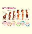 human female evolution cartoon concept vector image