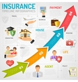 Insurance Services Timeline Infographics vector image vector image