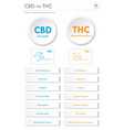 cbd vs thc medical applications vertical business vector image vector image