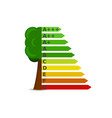 ratings of energy consumption and impact on nature vector image vector image