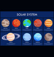 solar system and information vector image vector image