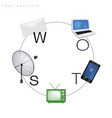 swot analysis strategy management for communicatio vector image vector image