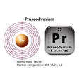 Symbol and electron diagram for Praseodymium vector image vector image