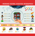 insurance natural disasters infographics vector image vector image