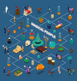 magical people isometric infographics vector image vector image