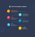 mining cryptocurrency infographic concept how vector image vector image
