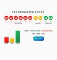 nps net promoter score chart vector image vector image