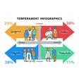 temperament types infographics vector image vector image