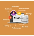 NoSQL non relational database concept vector image vector image
